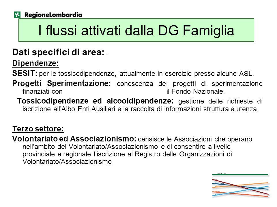 I flussi attivati dalla DG Famiglia Dati specifici di area:. Dipendenze: SESIT: per le tossicodipendenze, attualmente in esercizio presso alcune ASL.