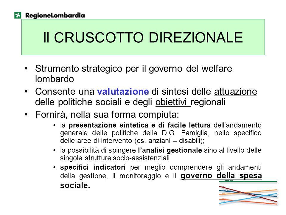 Il CRUSCOTTO DIREZIONALE Strumento strategico per il governo del welfare lombardo Consente una valutazione di sintesi delle attuazione delle politiche