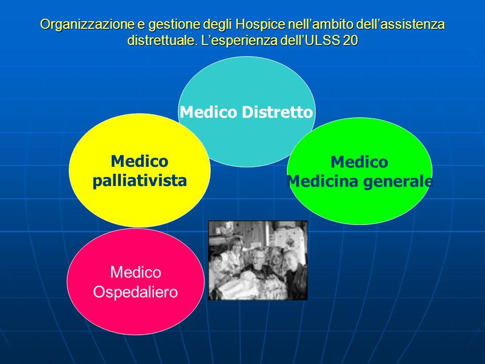 Medico Distretto Medico palliativista Medico Medicina generale Organizzazione e gestione degli Hospice nellambito dellassistenza distrettuale.