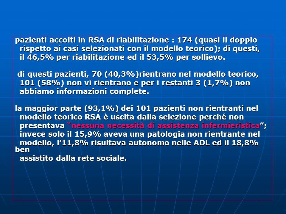 pazienti accolti in RSA di riabilitazione : 174 (quasi il doppio rispetto ai casi selezionati con il modello teorico); di questi, rispetto ai casi selezionati con il modello teorico); di questi, il 46,5% per riabilitazione ed il 53,5% per sollievo.