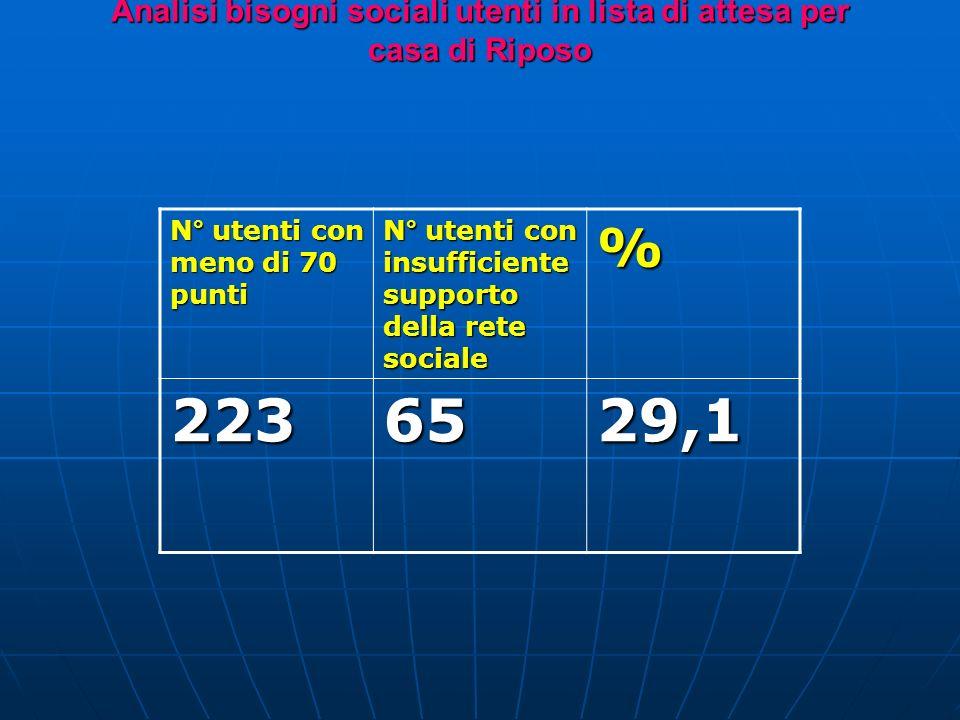 Analisi bisogni sociali utenti in lista di attesa per casa di Riposo N° utenti con meno di 70 punti N° utenti con insufficiente supporto della rete sociale % 2236529,1