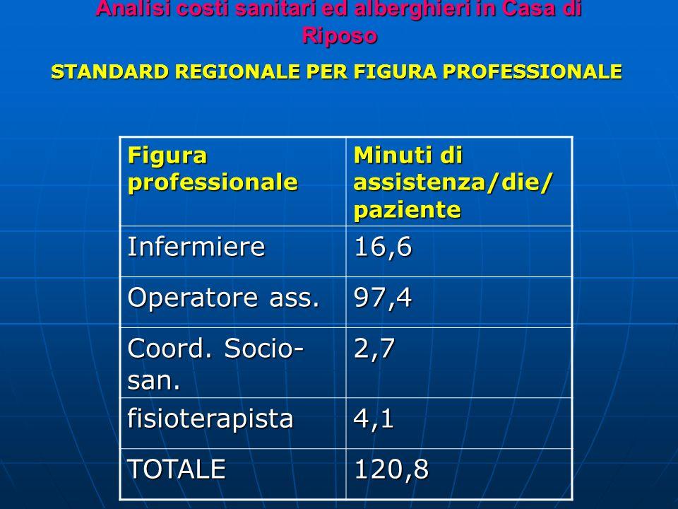 Analisi costi sanitari ed alberghieri in Casa di Riposo STANDARD REGIONALE PER FIGURA PROFESSIONALE Figura professionale Minuti di assistenza/die/ paziente Infermiere16,6 Operatore ass.