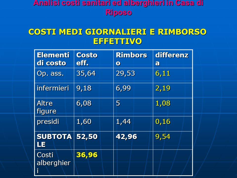 Analisi costi sanitari ed alberghieri in Casa di Riposo COSTI MEDI GIORNALIERI E RIMBORSO EFFETTIVO Elementi di costo Costo eff.