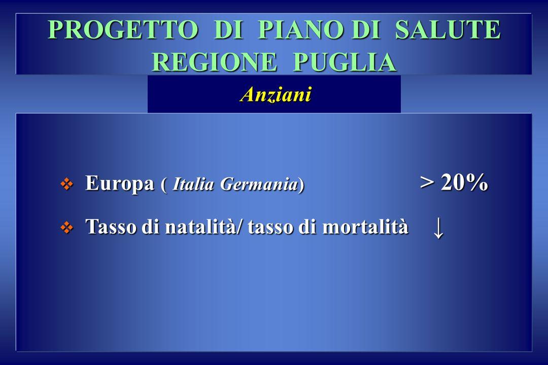 PROGETTO DI PIANO DI SALUTE REGIONE PUGLIA Europa ( Italia Germania) > 20% Europa ( Italia Germania) > 20% Tasso di natalità/ tasso di mortalità Tasso