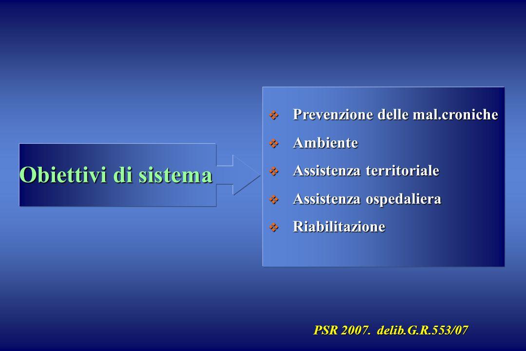 Obiettivi di sistema Prevenzione delle mal.croniche Prevenzione delle mal.croniche Ambiente Ambiente Assistenza territoriale Assistenza territoriale A
