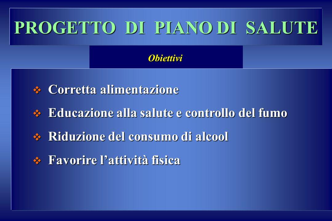 PROGETTO DI PIANO DI SALUTE Corretta alimentazione Corretta alimentazione Educazione alla salute e controllo del fumo Educazione alla salute e control