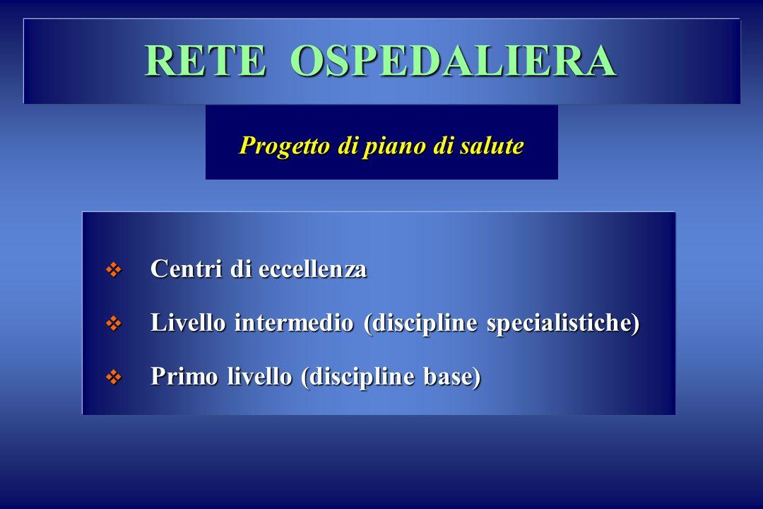 RETE OSPEDALIERA Progetto di piano di salute Centri di eccellenza Centri di eccellenza Livello intermedio (discipline specialistiche) Livello intermed