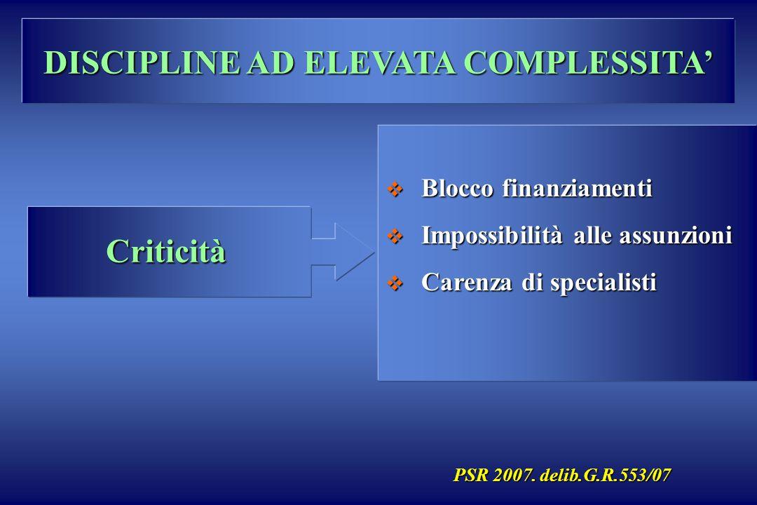 Criticità Blocco finanziamenti Blocco finanziamenti Impossibilità alle assunzioni Impossibilità alle assunzioni Carenza di specialisti Carenza di spec