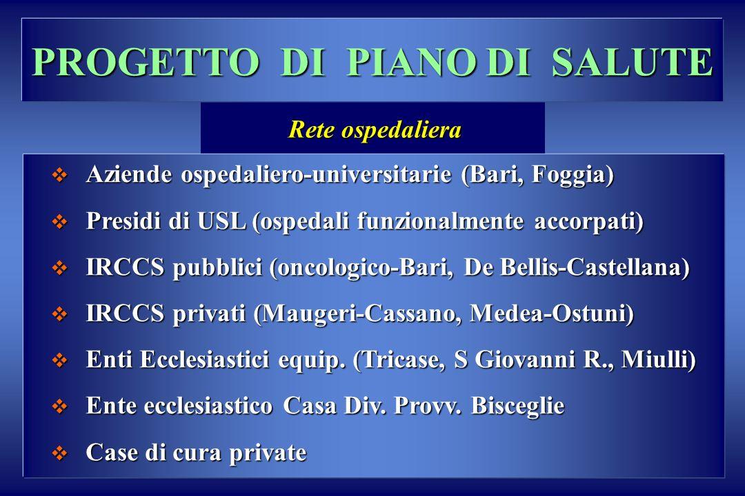 PROGETTO DI PIANO DI SALUTE Aziende ospedaliero-universitarie (Bari, Foggia) Aziende ospedaliero-universitarie (Bari, Foggia) Presidi di USL (ospedali