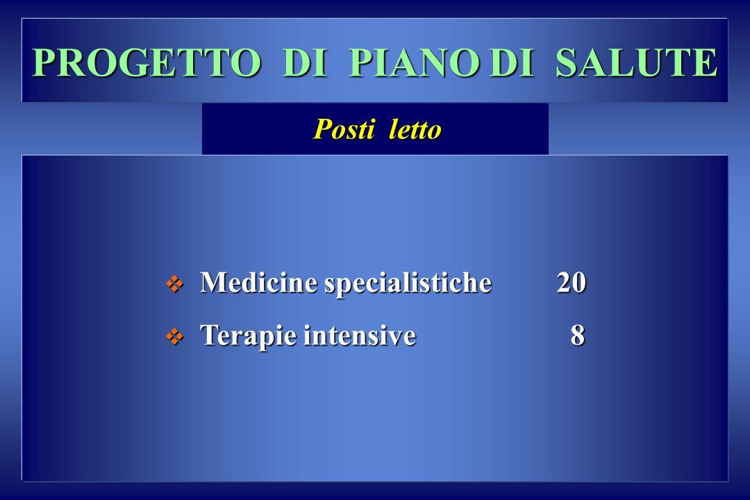 PROGETTO DI PIANO DI SALUTE Medicine specialistiche 20 Medicine specialistiche 20 Terapie intensive 8 Terapie intensive 8 Posti letto