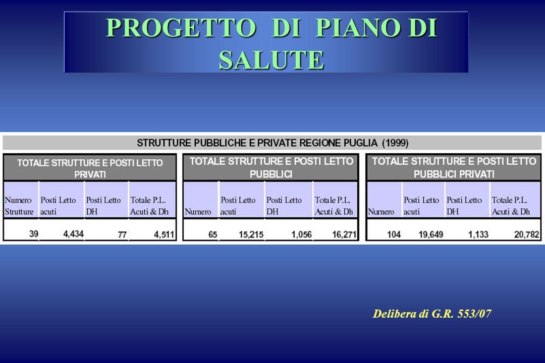 PROGETTO DI PIANO DI SALUTE Delibera di G.R. 553/07