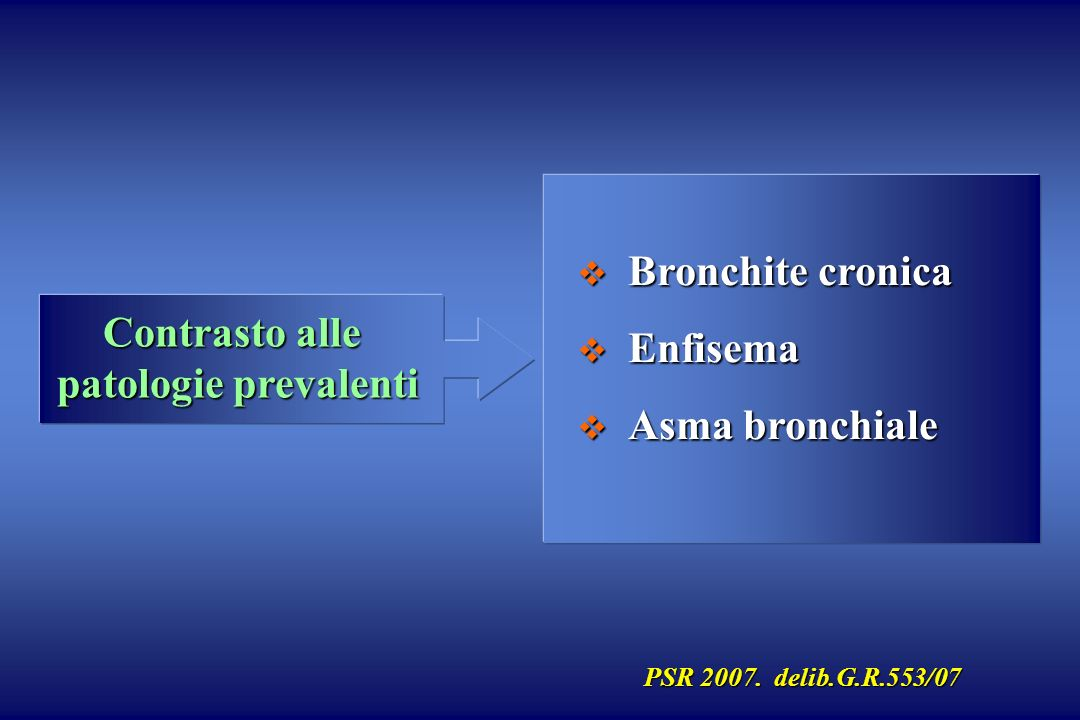 Contrasto alle patologie prevalenti Bronchite cronica Bronchite cronica Enfisema Enfisema Asma bronchiale Asma bronchiale PSR 2007. delib.G.R.553/07