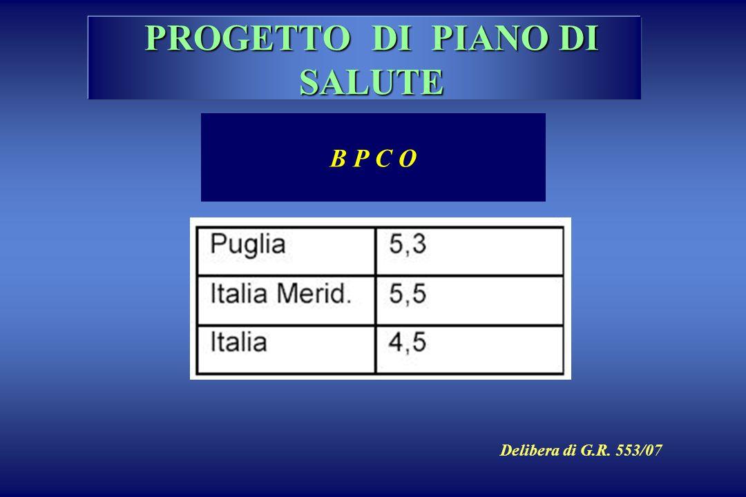 PROGETTO DI PIANO DI SALUTE B P C O Delibera di G.R. 553/07