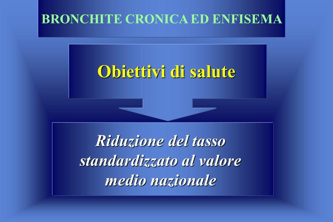 Obiettivi di salute Riduzione del tasso standardizzato al valore medio nazionale BRONCHITE CRONICA ED ENFISEMA