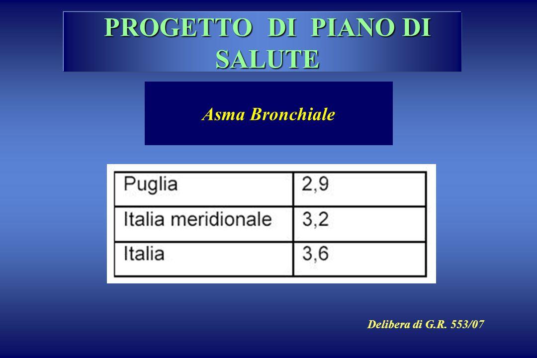 PROGETTO DI PIANO DI SALUTE Asma Bronchiale Delibera di G.R. 553/07