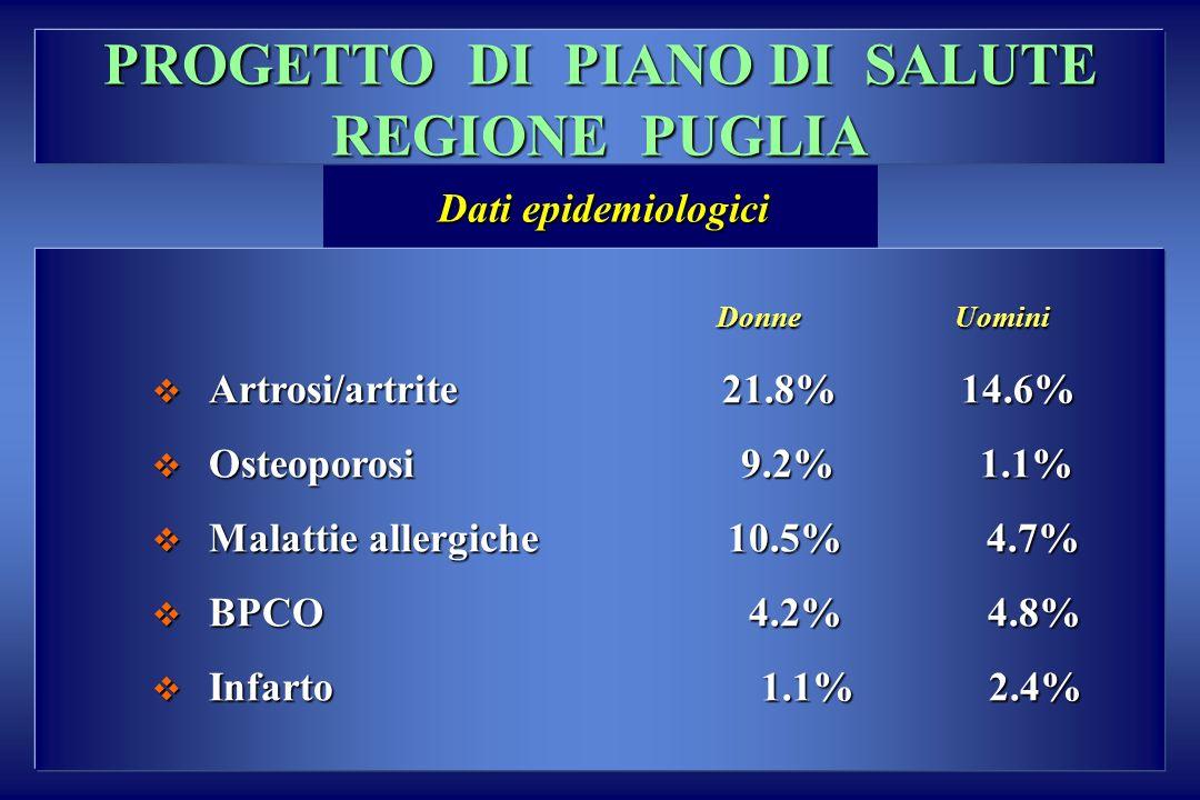 PROGETTO DI PIANO DI SALUTE REGIONE PUGLIA Donne Uomini Donne Uomini Artrosi/artrite 21.8% 14.6% Artrosi/artrite 21.8% 14.6% Osteoporosi 9.2% 1.1% Ost