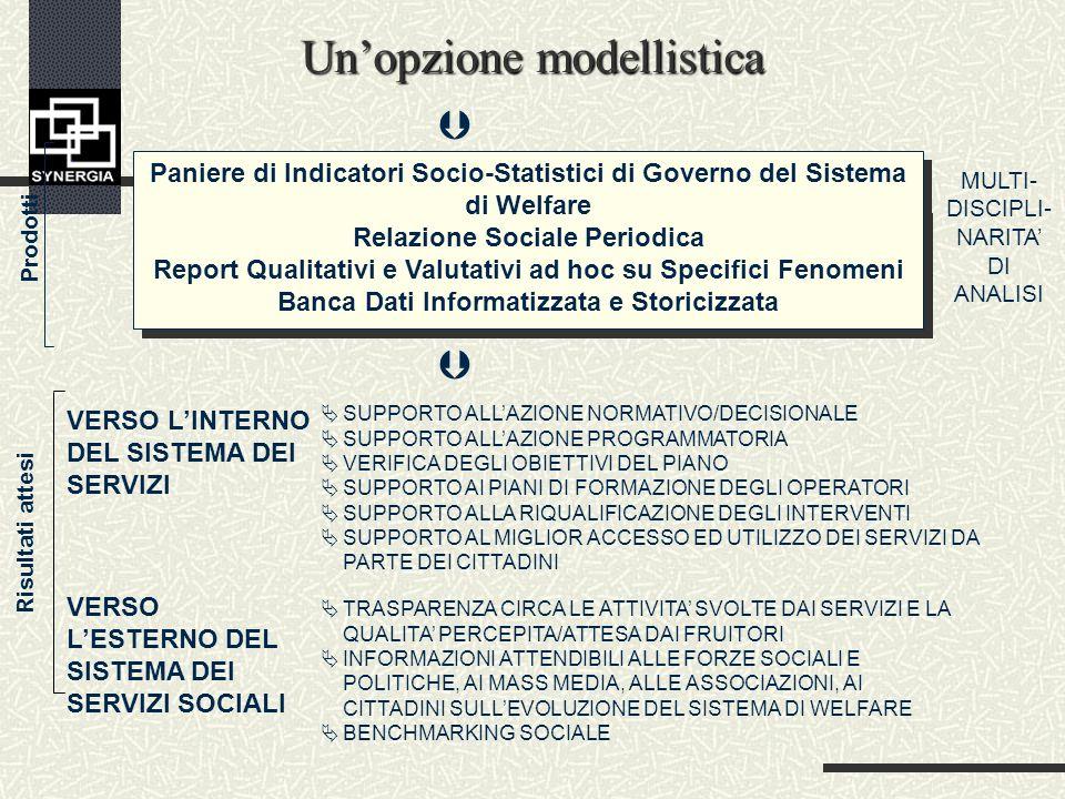 Unopzione modellistica VERSO LINTERNO DEL SISTEMA DEI SERVIZI VERSO LESTERNO DEL SISTEMA DEI SERVIZI SOCIALI SUPPORTO ALLAZIONE NORMATIVO/DECISIONALE SUPPORTO ALLAZIONE PROGRAMMATORIA VERIFICA DEGLI OBIETTIVI DEL PIANO SUPPORTO AI PIANI DI FORMAZIONE DEGLI OPERATORI SUPPORTO ALLA RIQUALIFICAZIONE DEGLI INTERVENTI SUPPORTO AL MIGLIOR ACCESSO ED UTILIZZO DEI SERVIZI DA PARTE DEI CITTADINI TRASPARENZA CIRCA LE ATTIVITA SVOLTE DAI SERVIZI E LA QUALITA PERCEPITA/ATTESA DAI FRUITORI INFORMAZIONI ATTENDIBILI ALLE FORZE SOCIALI E POLITICHE, AI MASS MEDIA, ALLE ASSOCIAZIONI, AI CITTADINI SULLEVOLUZIONE DEL SISTEMA DI WELFARE BENCHMARKING SOCIALE Risultati attesi Paniere di Indicatori Socio-Statistici di Governo del Sistema di Welfare Relazione Sociale Periodica Report Qualitativi e Valutativi ad hoc su Specifici Fenomeni Banca Dati Informatizzata e Storicizzata Paniere di Indicatori Socio-Statistici di Governo del Sistema di Welfare Relazione Sociale Periodica Report Qualitativi e Valutativi ad hoc su Specifici Fenomeni Banca Dati Informatizzata e Storicizzata MULTI- DISCIPLI- NARITA DI ANALISI Prodotti