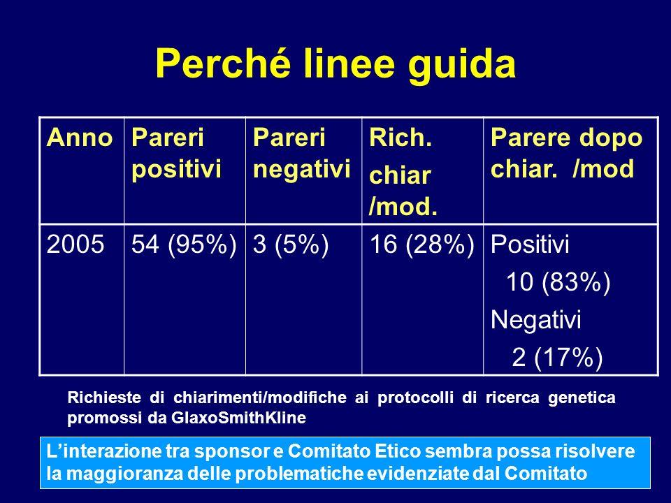 I temi maggiormente oggetto di discussione Motivazioni dei pareri negativi e delle richieste di chiarimenti/ modifiche ai protocolli di ricerca genetica promossi da GlaxoSmithKline nel 2005 Motivo e N.