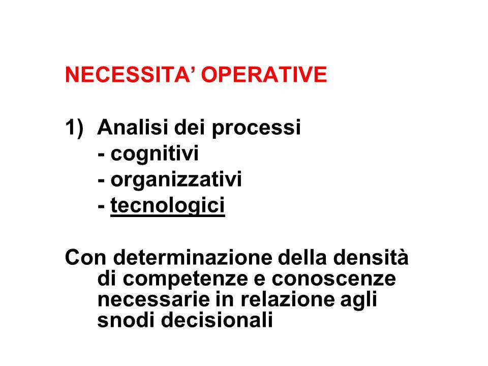 NECESSITA OPERATIVE 1)Analisi dei processi - cognitivi - organizzativi - tecnologici Con determinazione della densità di competenze e conoscenze necessarie in relazione agli snodi decisionali
