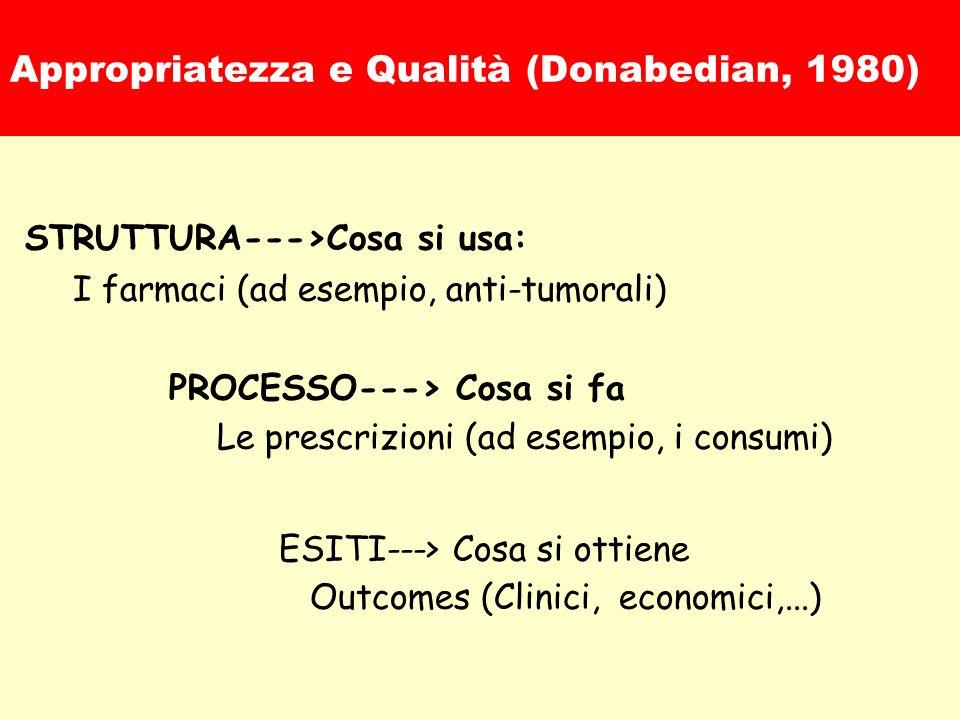 Appropriatezza e Qualità (Donabedian, 1980) STRUTTURA--->Cosa si usa: I farmaci (ad esempio, anti-tumorali) PROCESSO---> Cosa si fa Le prescrizioni (ad esempio, i consumi) ESITI---> Cosa si ottiene Outcomes (Clinici, economici,...)