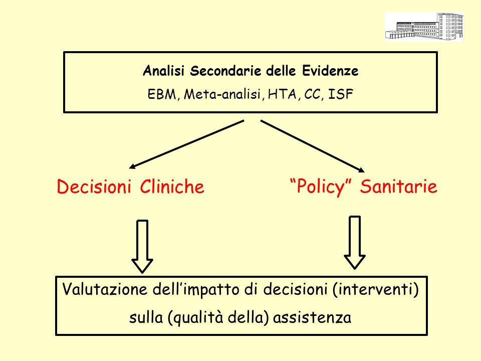 Analisi Secondarie delle Evidenze EBM, Meta-analisi, HTA, CC, ISF Decisioni Cliniche Policy Sanitarie Valutazione dellimpatto di decisioni (interventi) sulla (qualità della) assistenza
