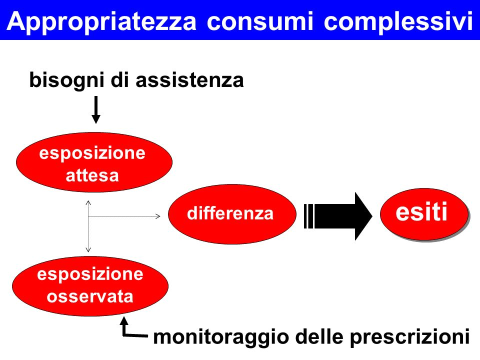 Appropriatezza consumi complessivi esiti bisogni di assistenza differenza monitoraggio delle prescrizioni esposizione attesa esposizione osservata