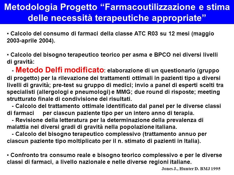 Metodologia Progetto Farmacoutilizzazione e stima delle necessità terapeutiche appropriate Calcolo del consumo di farmaci della classe ATC R03 su 12 m