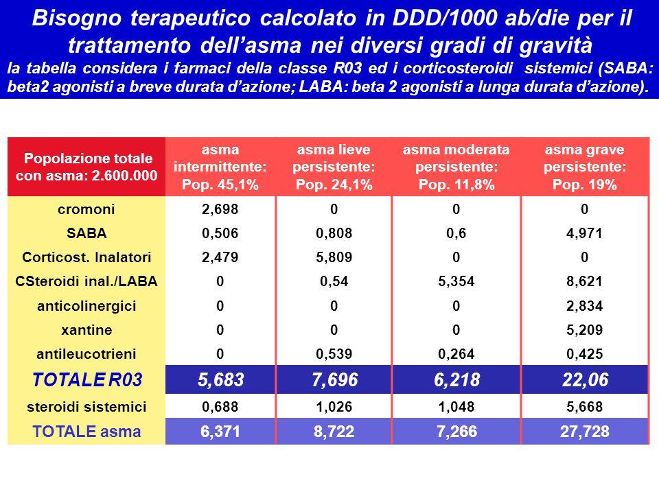 Popolazione totale con asma: 2.600.000 asma intermittente: Pop. 45,1% asma lieve persistente: Pop. 24,1% asma moderata persistente: Pop. 11,8% asma gr