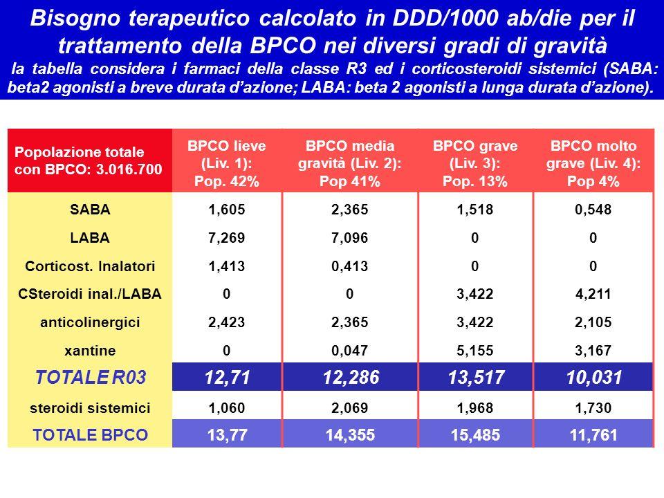 Popolazione totale con BPCO: 3.016.700 BPCO lieve (Liv. 1): Pop. 42% BPCO media gravità (Liv. 2): Pop 41% BPCO grave (Liv. 3): Pop. 13% BPCO molto gra