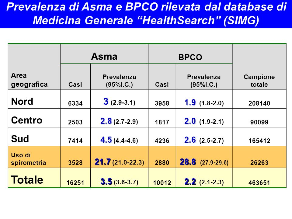 Area geografica Asma BPCO Campione totale Casi Prevalenza (95%I.C.)Casi Prevalenza (95%I.C.) Nord 6334 3 (2.9-3.1) 3958 1.9 1.9 (1.8-2.0) 208140 Centr