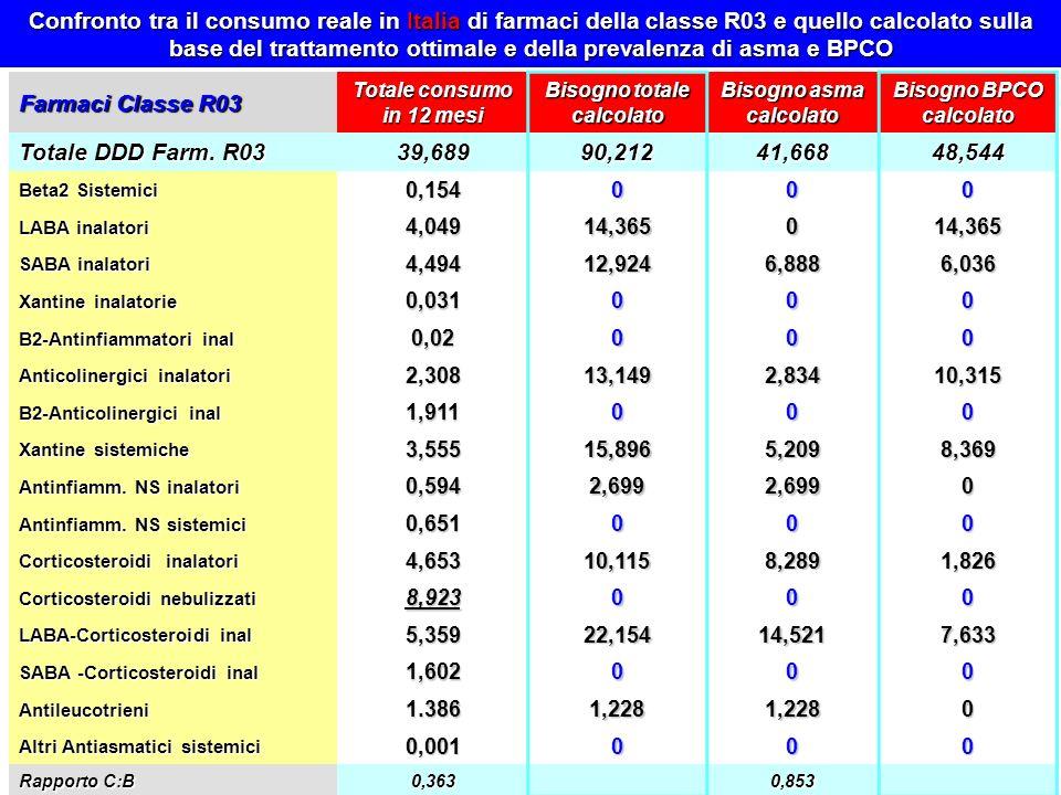 Farmaci Classe R03 Totale consumo in 12 mesi Bisogno totale calcolato Bisogno asma calcolato Bisogno BPCO calcolato Totale DDD Farm. R03 39,68990,2124