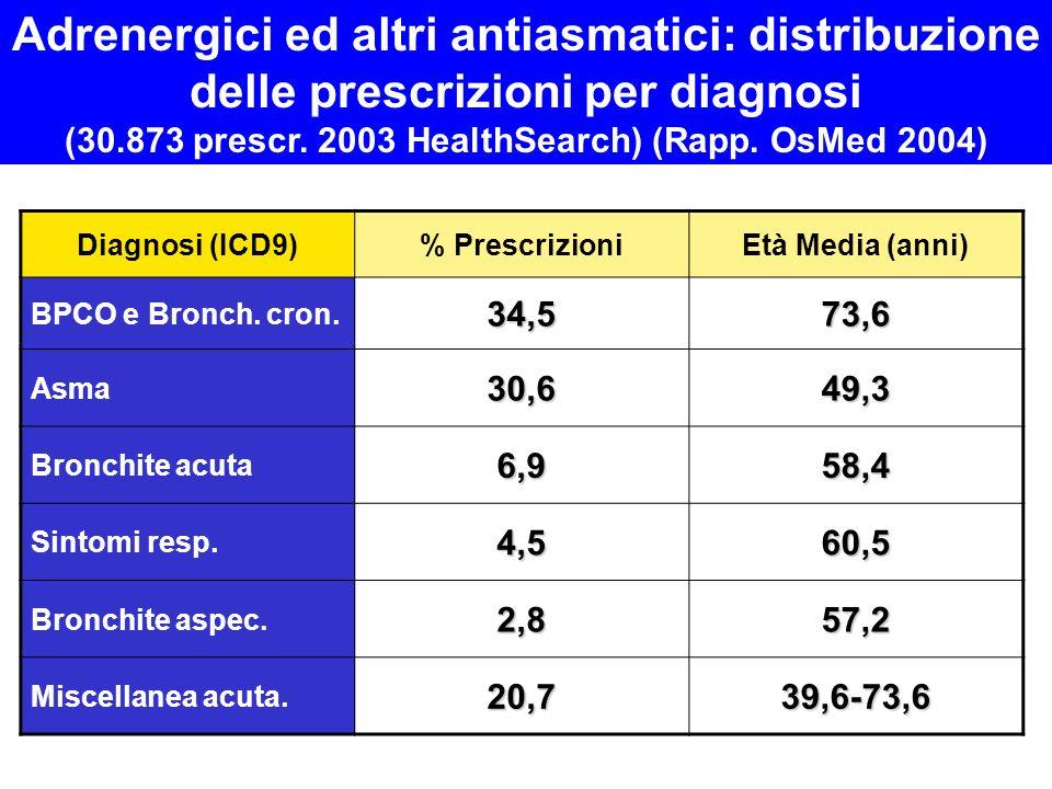 Diagnosi (ICD9)% PrescrizioniEtà Media (anni) BPCO e Bronch. cron.34,573,6 Asma30,649,3 Bronchite acuta6,958,4 Sintomi resp.4,560,5 Bronchite aspec.2,