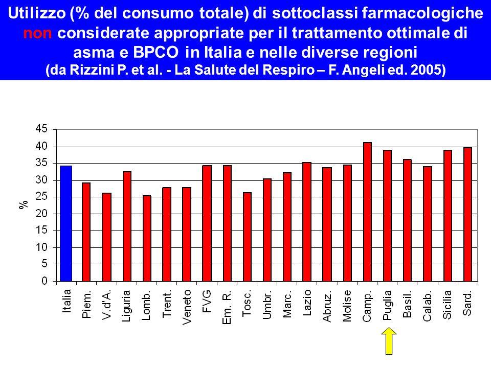 Utilizzo (% del consumo totale) di sottoclassi farmacologiche non considerate appropriate per il trattamento ottimale di asma e BPCO in Italia e nelle