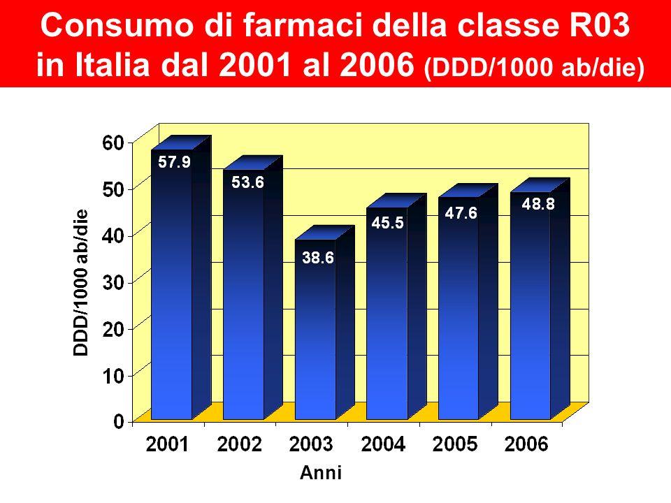 DDD/1000 ab/die Anni Consumo di farmaci della classe R03 in Italia dal 2001 al 2006 (DDD/1000 ab/die)