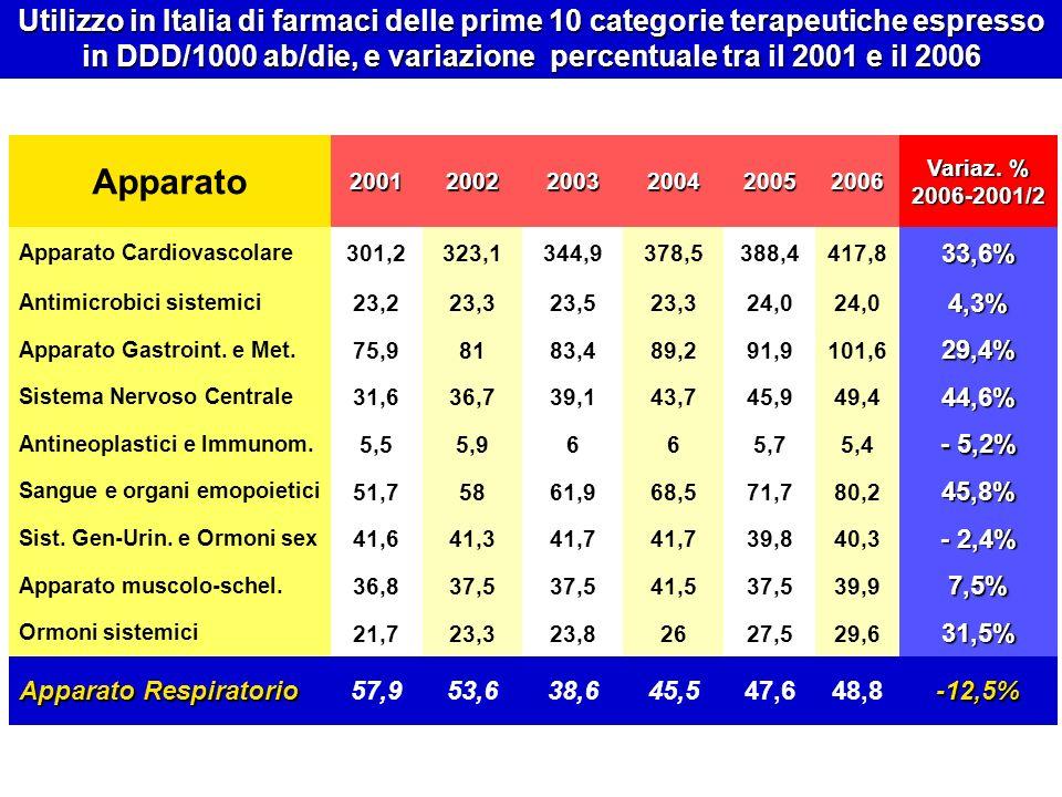 Apparato200120022003200420052006 Variaz. % 2006-2001/2 Apparato Cardiovascolare 301,2323,1344,9378,5388,4417,833,6% Antimicrobici sistemici 23,223,323