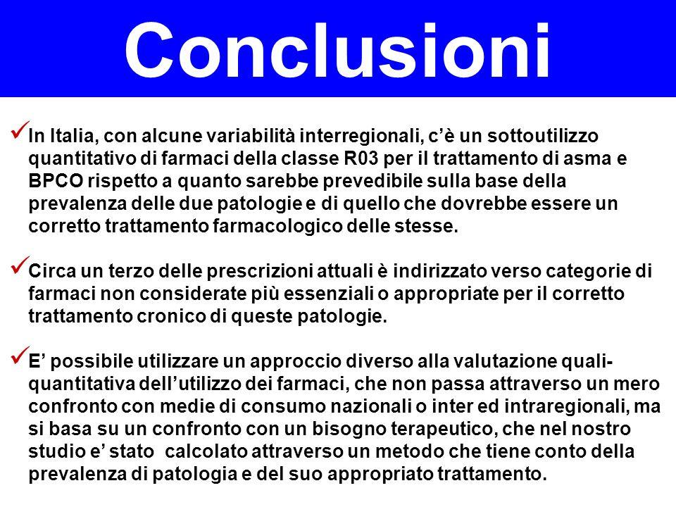 Conclusioni In Italia, con alcune variabilità interregionali, cè un sottoutilizzo quantitativo di farmaci della classe R03 per il trattamento di asma