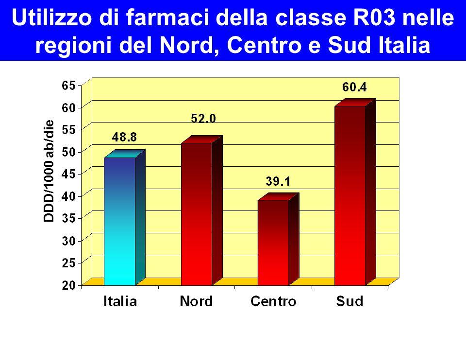 DDD/1000 ab/die Utilizzo di farmaci della classe R03 nelle regioni del Nord, Centro e Sud Italia