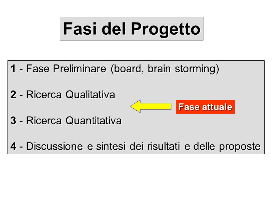 Fasi del Progetto 1 - Fase Preliminare (board, brain storming) 2 - Ricerca Qualitativa 3 - Ricerca Quantitativa 4 - Discussione e sintesi dei risultat