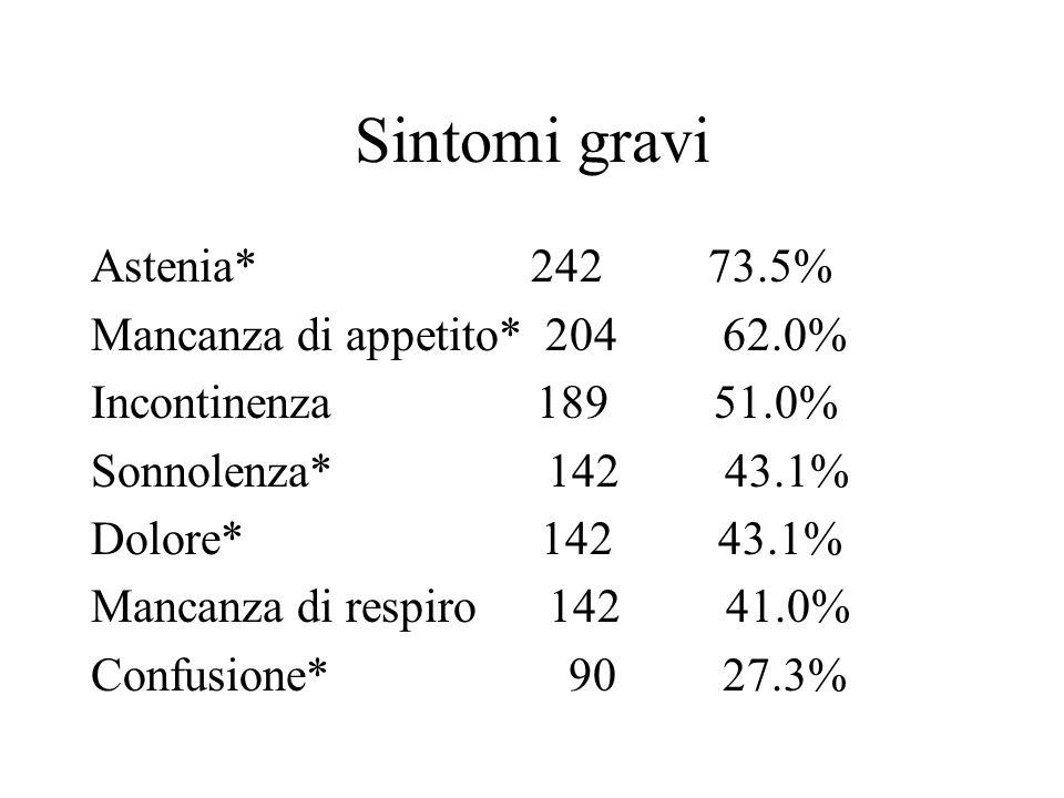Sintomi gravi Astenia* 242 73.5% Mancanza di appetito* 204 62.0% Incontinenza 189 51.0% Sonnolenza* 142 43.1% Dolore* 142 43.1% Mancanza di respiro 14