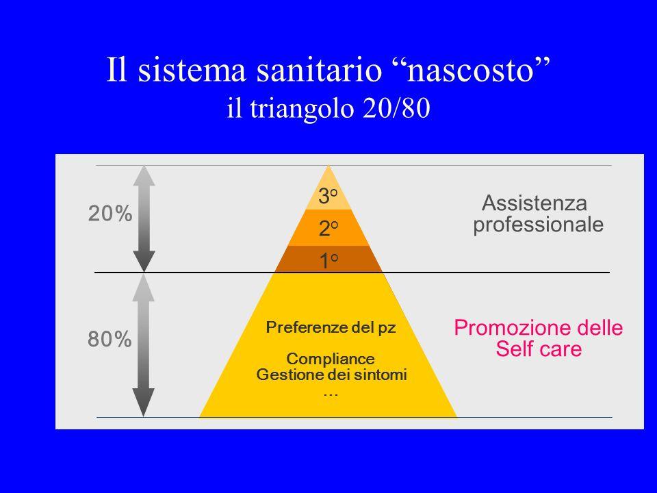 Promozione delle Self care 20% Assistenza professionale 80% 1o1o 3o3o 2o2o Preferenze del pz Compliance Gestione dei sintomi … Il sistema sanitario na