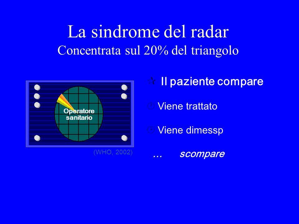 La sindrome del radar Concentrata sul 20% del triangolo ¶ Il paziente compare ·Viene trattato ¸Viene dimessp … scompare (WHO, 2002) Operatore sanitari