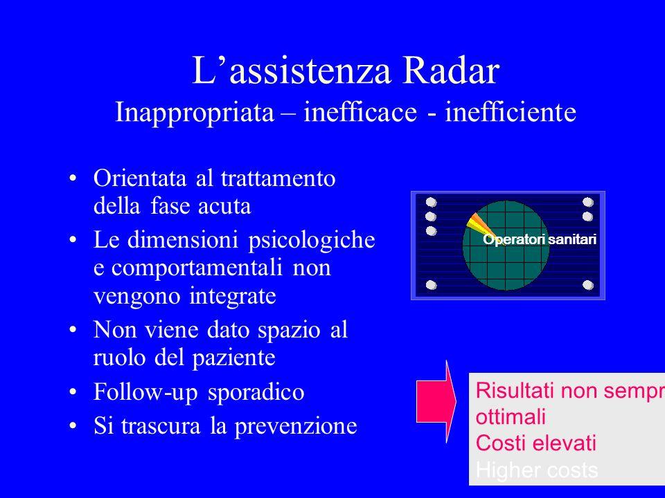 Lassistenza Radar Inappropriata – inefficace - inefficiente Orientata al trattamento della fase acuta Le dimensioni psicologiche e comportamentali non