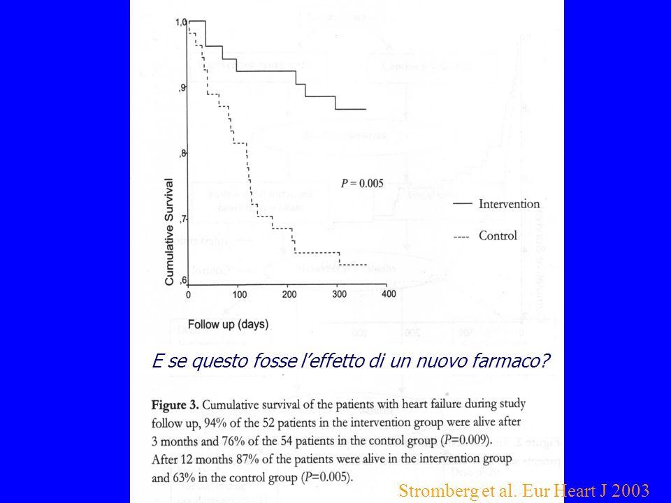 E se questo fosse leffetto di un nuovo farmaco? Stromberg et al. Eur Heart J 2003