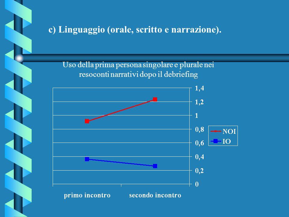 c) Linguaggio (orale, scritto e narrazione). Uso della prima persona singolare e plurale nei resoconti narrativi dopo il debriefing
