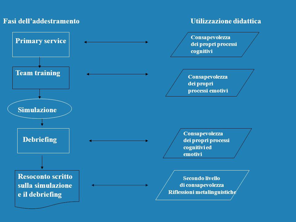 Team training Resoconto scritto sulla simulazione e il debriefing Consapevolezza dei propri processi cognitivi ed emotivi Consapevolezza dei propri pr