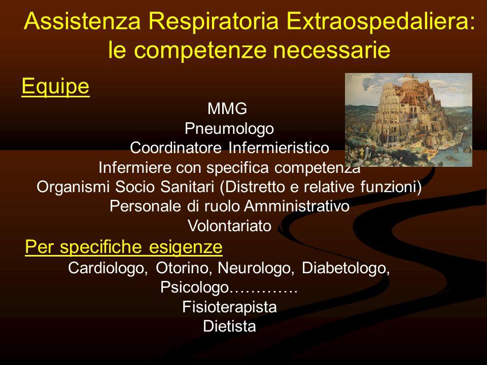 Equipe MMG Pneumologo Coordinatore Infermieristico Infermiere con specifica competenza Organismi Socio Sanitari (Distretto e relative funzioni) Person