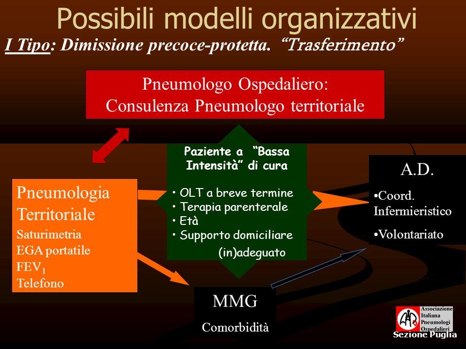 Possibili modelli organizzativi Sezione Puglia Pneumologo Ospedaliero: Consulenza Pneumologo territoriale Pneumologia Territoriale Saturimetria EGA po