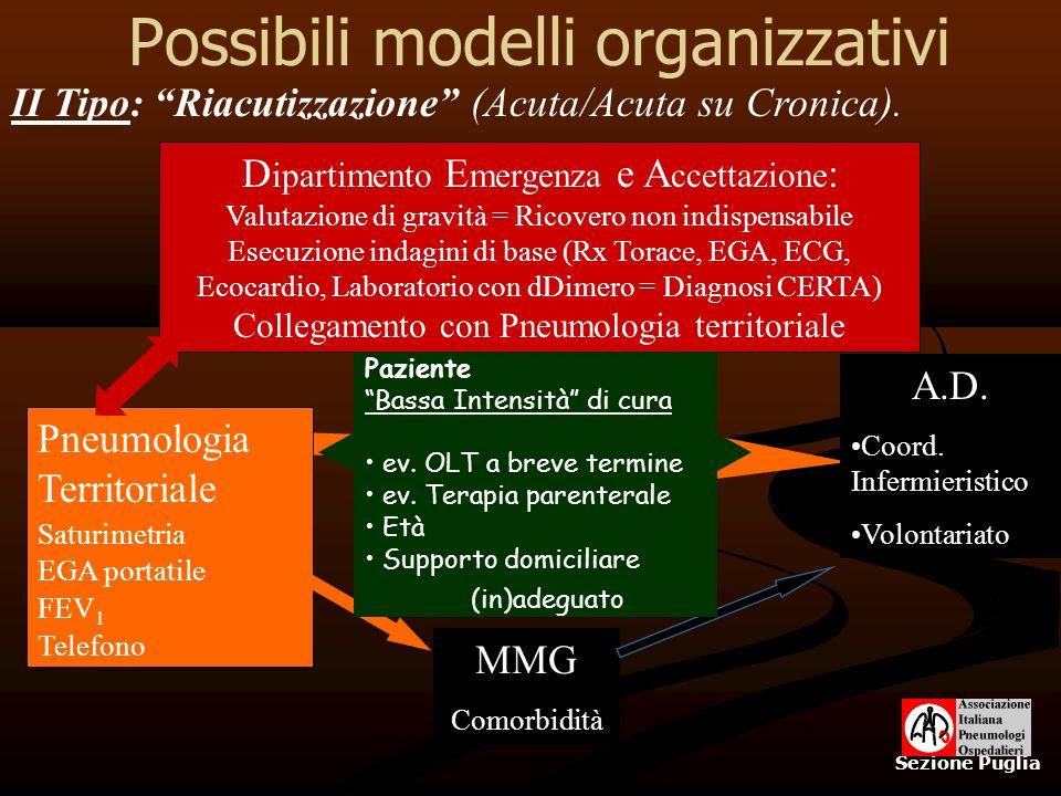 Possibili modelli organizzativi Sezione Puglia D ipartimento E mergenza e A ccettazione : Valutazione di gravità = Ricovero non indispensabile Esecuzi