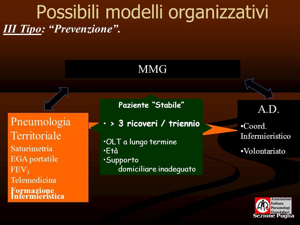 Possibili modelli organizzativi Sezione Puglia Pneumologia Territoriale Saturimetria EGA portatile FEV 1 Telemedicina Formazione Infermieristica III T