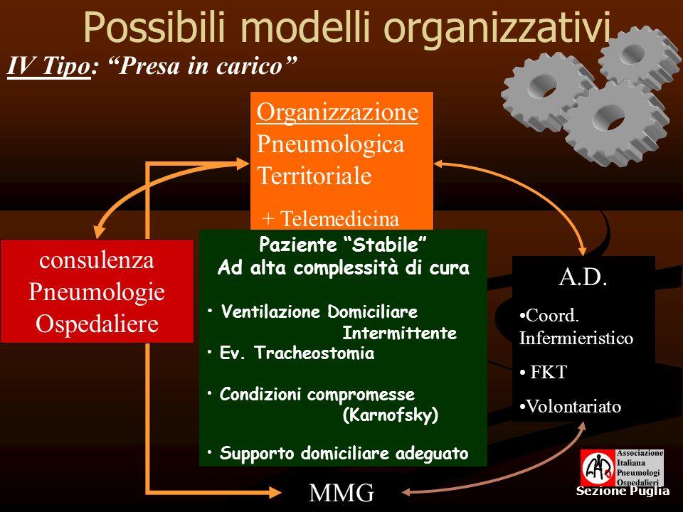 Possibili modelli organizzativi Sezione Puglia Organizzazione Pneumologica Territoriale + Telemedicina IV Tipo: Presa in carico A.D. Coord. Infermieri